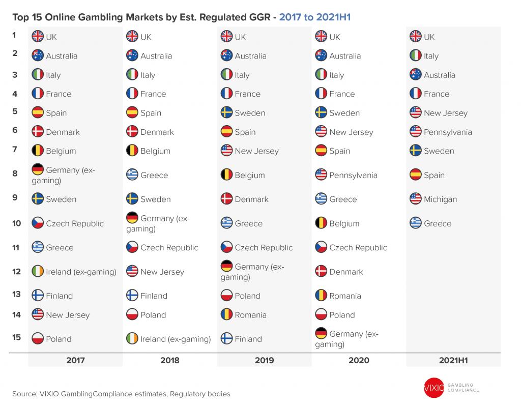 Top 15 Online Gambling Markets Globally 2017-2021